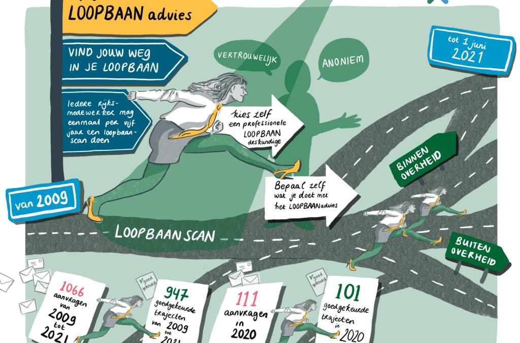 Loopbaancoach Breda biedt gratis loopbaanadvies aan Rijksambtenaren